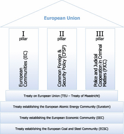 an analysis of the main provision of the maastricht treaty The teu is the current treaty on the european union (the maastricht treaty), with amendments, and the tfeu is basically the ec treaty, also with a number of amendments.